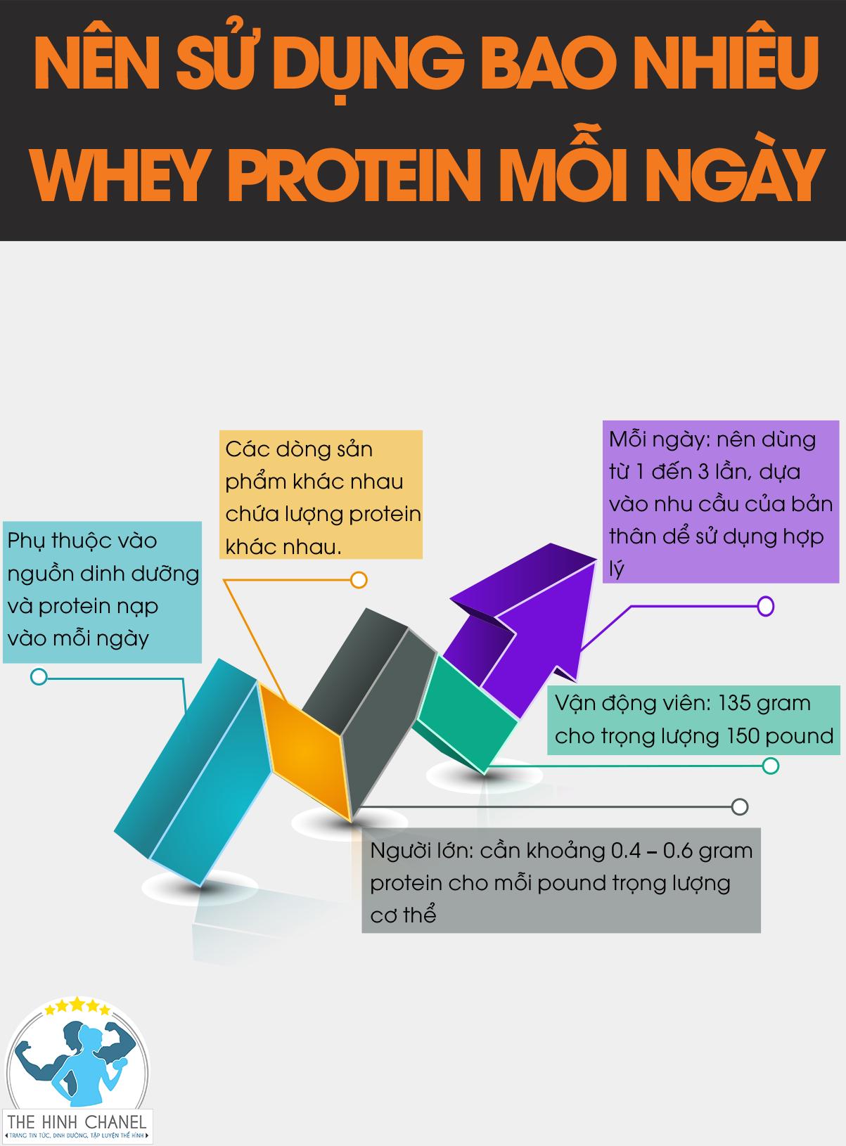 Bạn đã biết cách pha Whey Protein đúng cách tăng cơ giảm mỡ hiệu quả chưa? Tham khảo ngay nội dung bài viết dưới đây để biết thêm chi tiết nhé